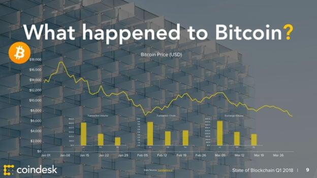 bitcoin-2018-report-analysis