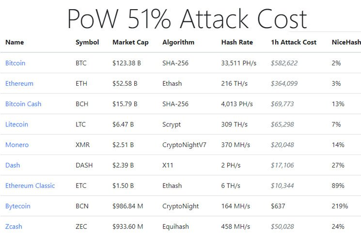pow-proof-of-work-51-percent-attack-costs-cryptocurrencies