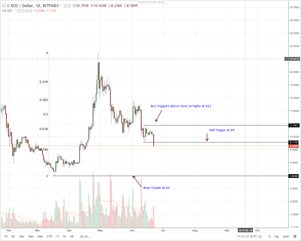EOS Daily Chart for June 22