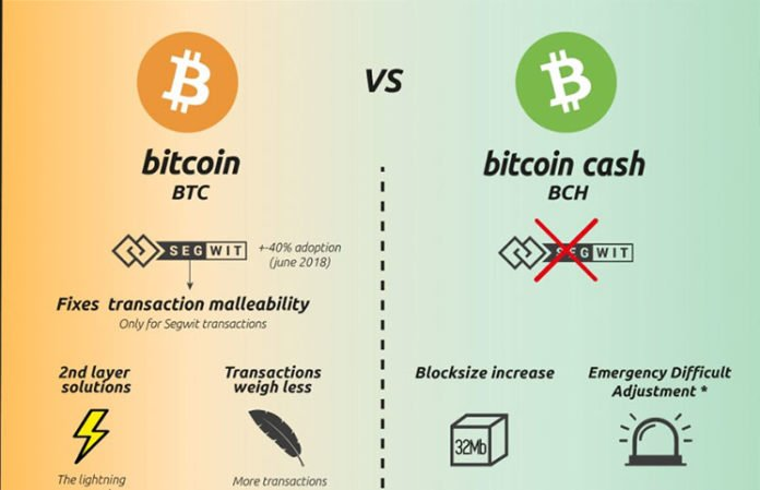 Buy Ethereum Straight Up Or Through Bitcoin Cash Bch Better Than Bitcoin Core