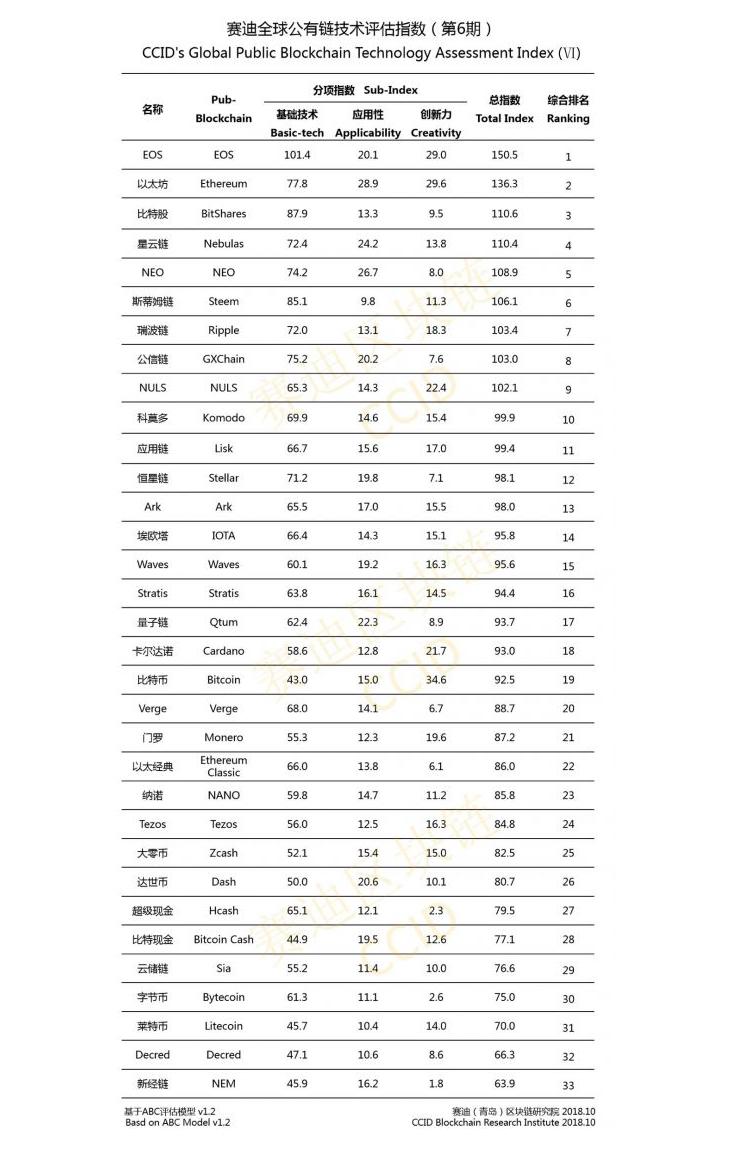 China Updates Crypto Ranking, Downgrades BTC Further