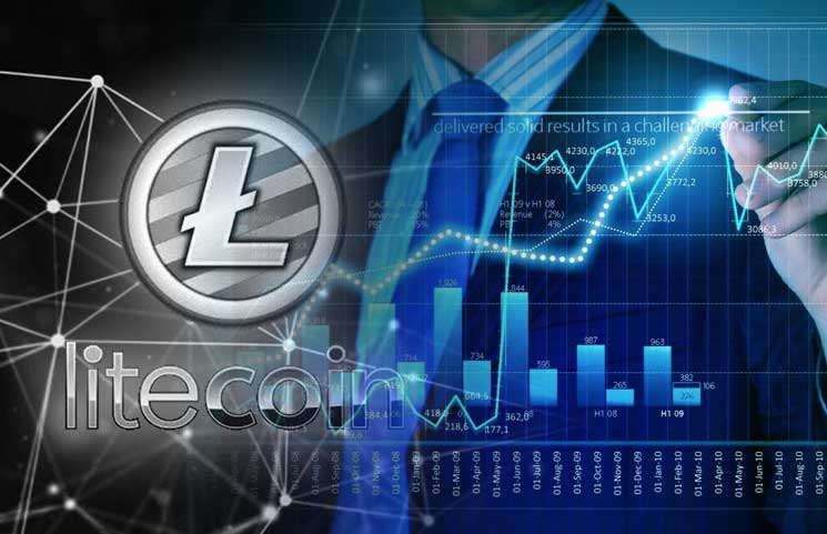 Litecoin Analysis: LTC Price Up but Participation Levels Thin, Will Gains be Sustained?
