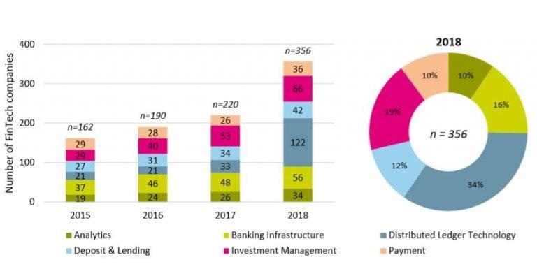 Number of Fintech companies in Switzerland