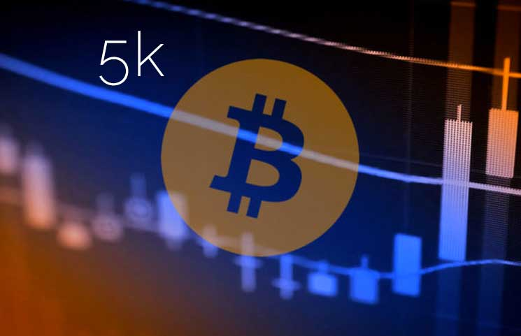 Bitcoin Remains Above $5,000 BTC/USD After Price Correction From $5,300 Exchange Rate