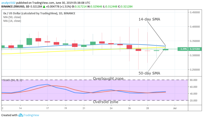OX Price Prediction: Long-term (ZRX) Value Forecast – June