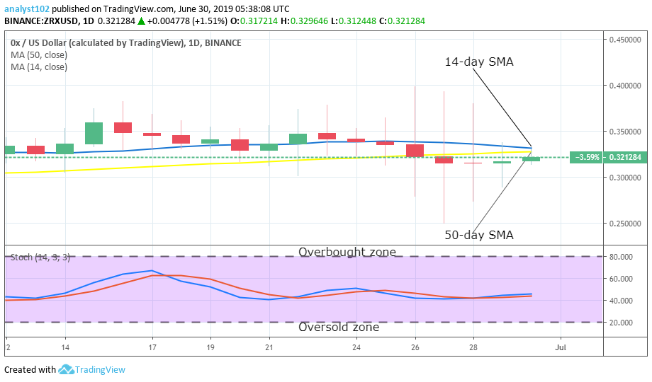 OX Price Prediction: Long-term (ZRX) Value Forecast – June 30
