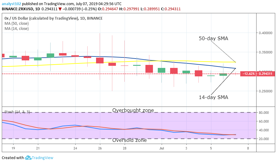 OX Price Prediction: Long-term (ZRX) Value Forecast – July 7