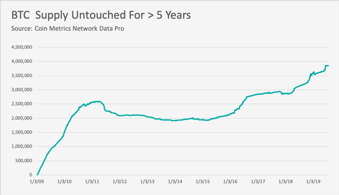 Untouched Bitcoin Reaches 5-yrs High, BTC Increasingly