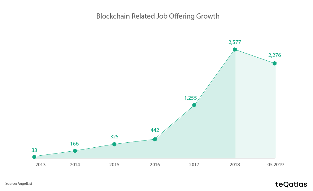 Blockchain-related job offering growth