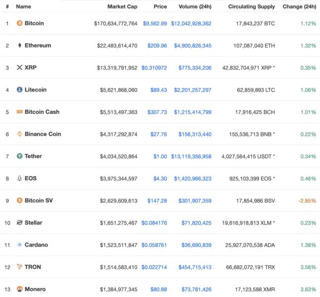 Crypto stats, July 2019