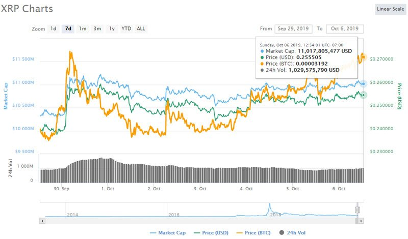 ripple-xrp-price-chart-today
