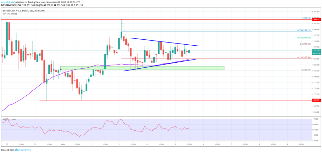 Bitcoin Cash Price Analysis