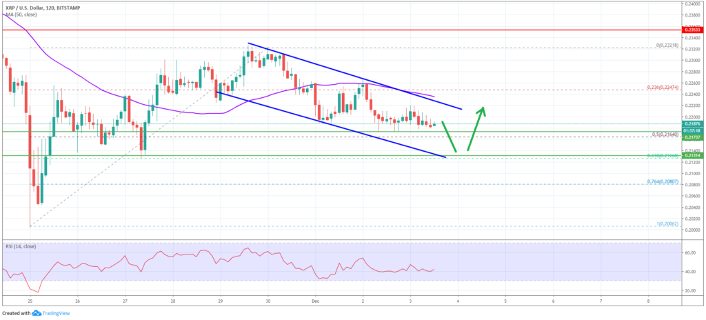 Ripple Price Analysis
