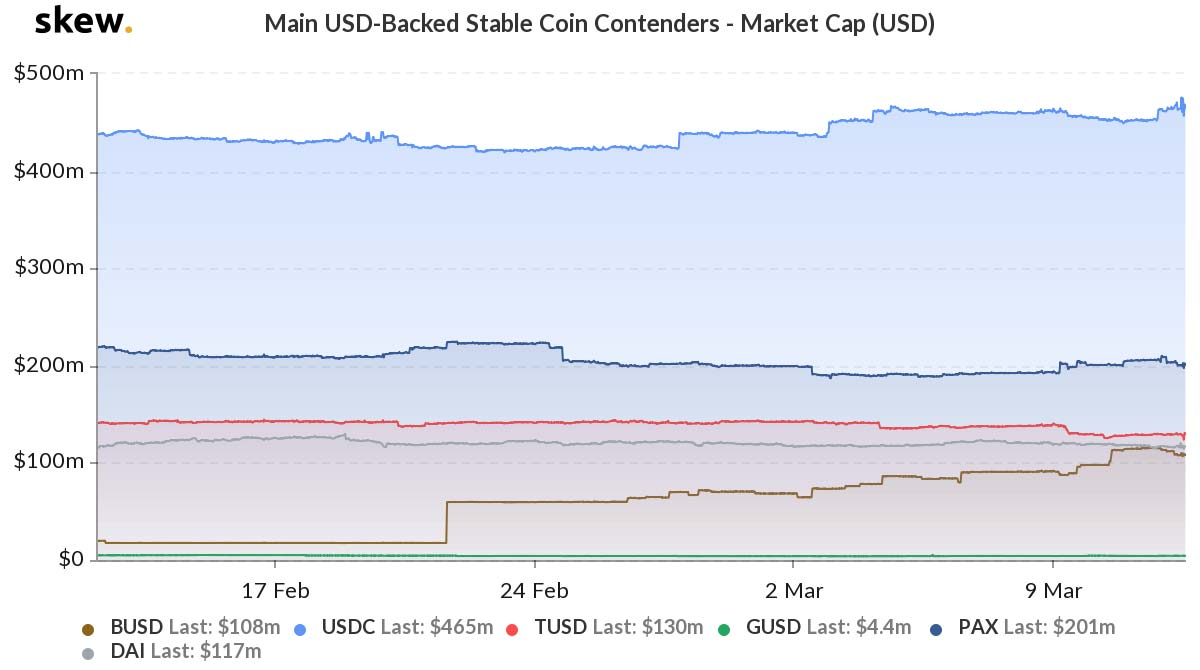 skew usd backed stablecoin contenders marketcap usd