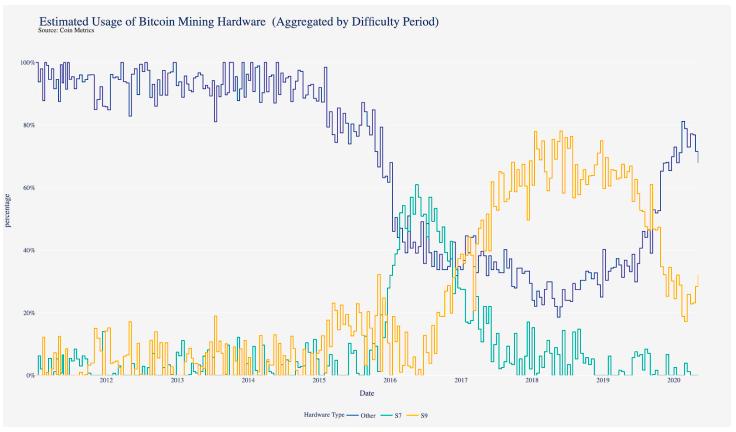 Usage of Bitcoin Mining Hardware