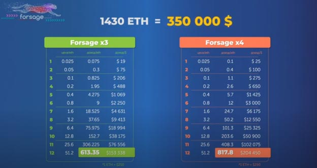 forsage-ethereum-earnings