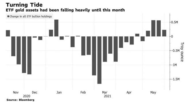 ETF Gold Assets Falling
